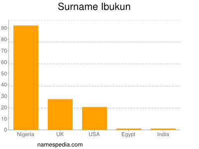 Surname Ibukun