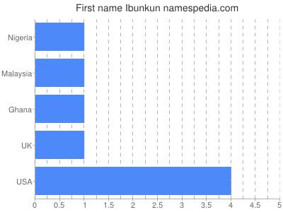 Given name Ibunkun
