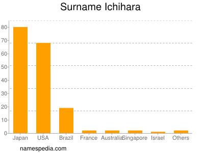 Surname Ichihara