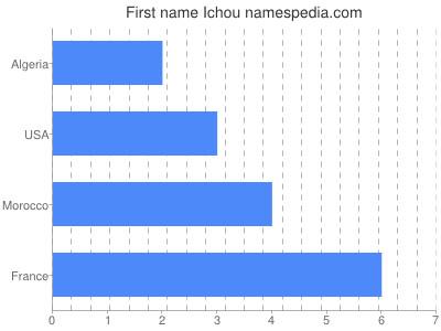 Given name Ichou