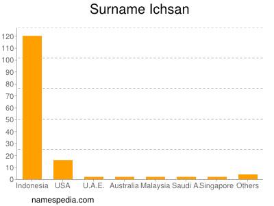 Surname Ichsan
