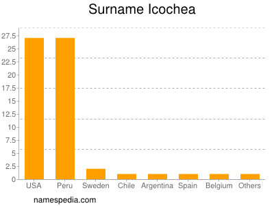 Surname Icochea