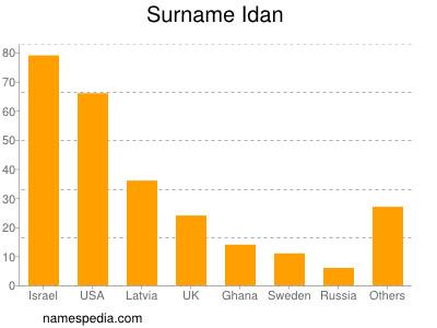 Surname Idan