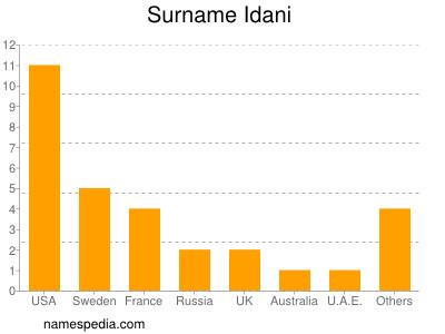 Surname Idani