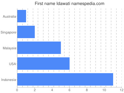 Given name Idawati