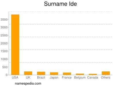 Surname Ide