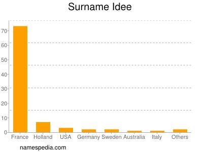 Surname Idee