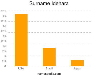 Surname Idehara