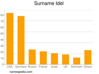 Surname Idel