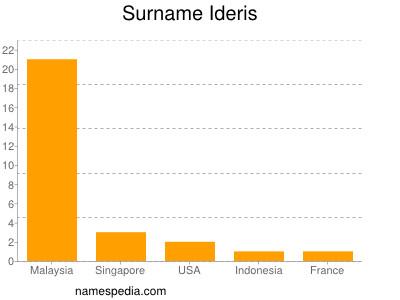 Surname Ideris
