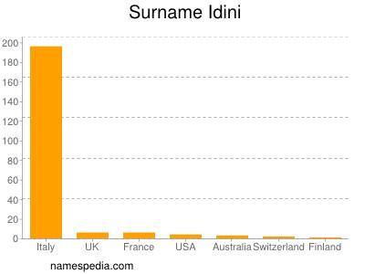 Surname Idini