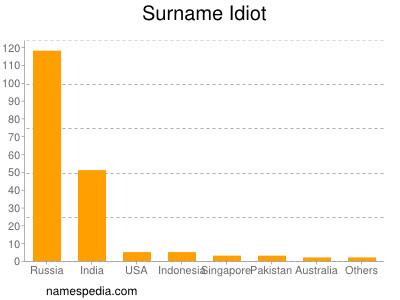 Surname Idiot