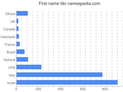 Given name Ido