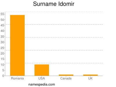 Surname Idomir