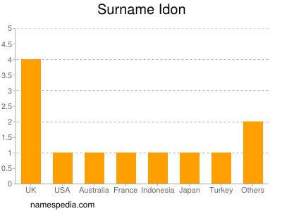 Surname Idon