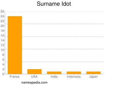 Surname Idot