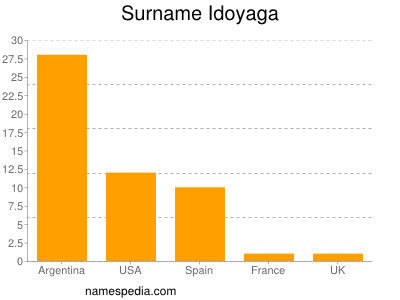 Surname Idoyaga