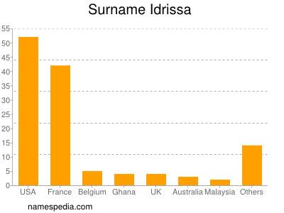 Surname Idrissa