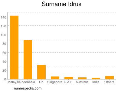 Surname Idrus