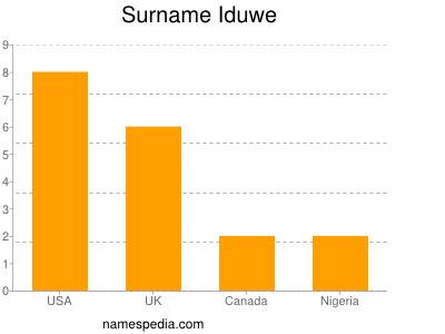 Surname Iduwe