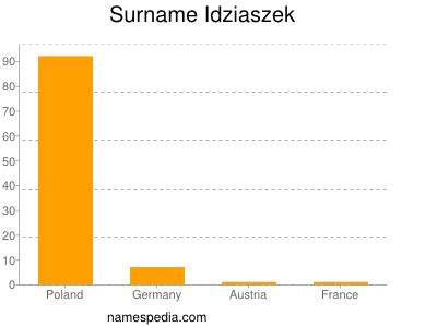 Surname Idziaszek