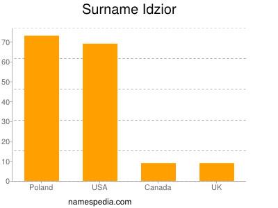Surname Idzior