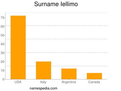 Surname Iellimo