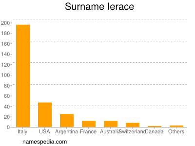 Surname Ierace