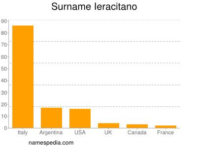 Surname Ieracitano