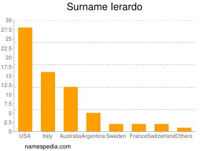 Surname Ierardo