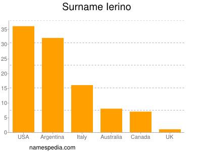 Surname Ierino