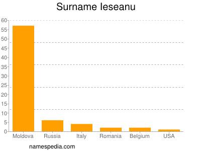 Surname Ieseanu