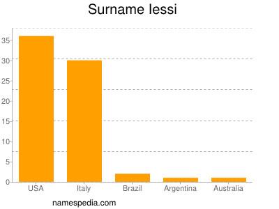 Surname Iessi