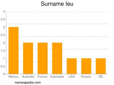 Surname Ieu