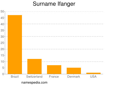 Surname Ifanger