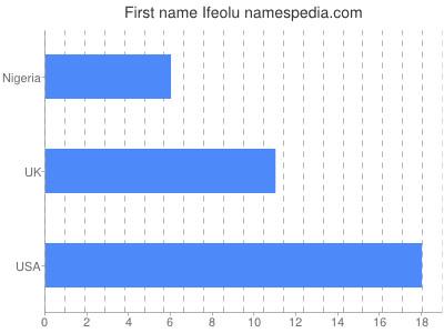 Given name Ifeolu
