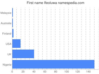 Given name Ifeoluwa