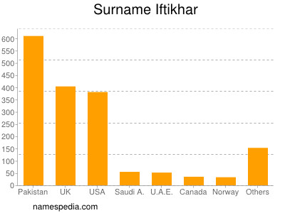 Surname Iftikhar