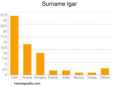 Surname Igar