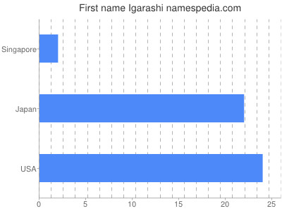 Given name Igarashi
