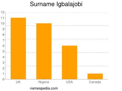Surname Igbalajobi
