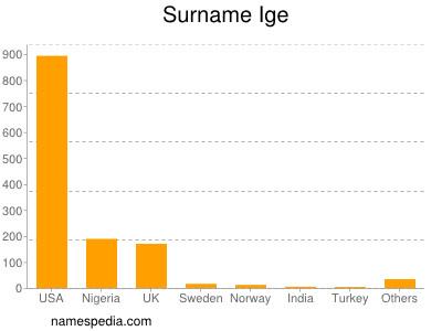 Surname Ige