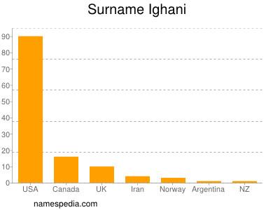 Surname Ighani