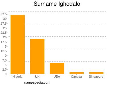 Surname Ighodalo