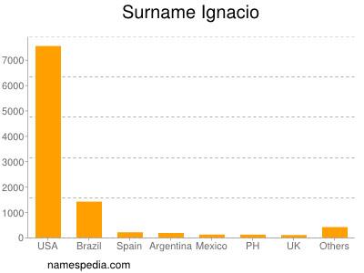 Surname Ignacio
