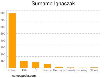 Surname Ignaczak