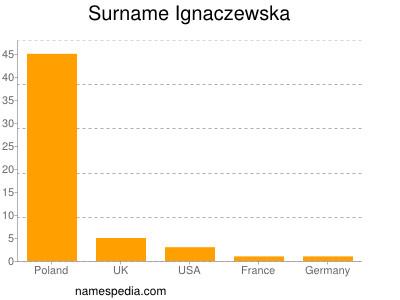 Surname Ignaczewska