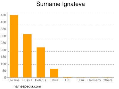 Surname Ignateva