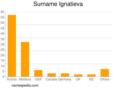 Surname Ignatieva