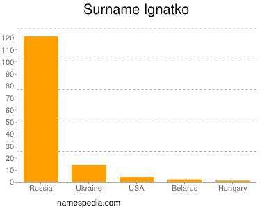 Surname Ignatko